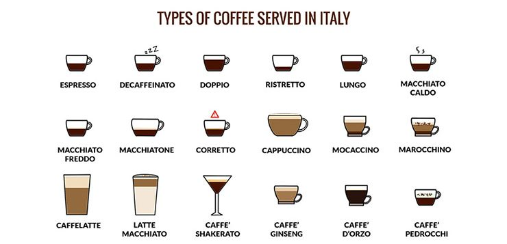 Types of Italian Coffee - My Corner of Italy blog about Italy